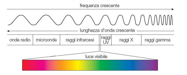 Simbolo raggi x